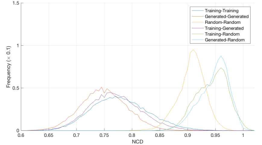 NCD_histogram_Training_Generated_1.png
