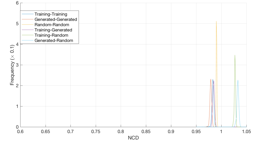 NCD_histogram_Training_Generated_100.png