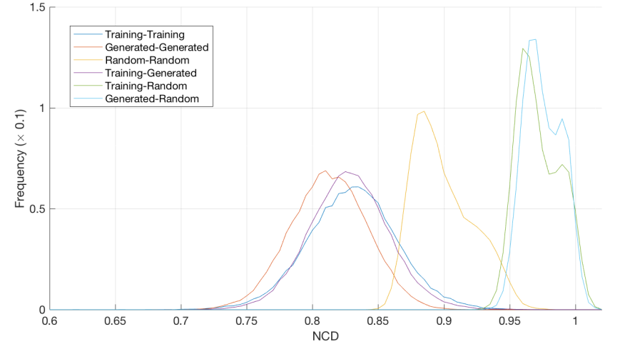 NCD_histogram_Training_Generated_2.png