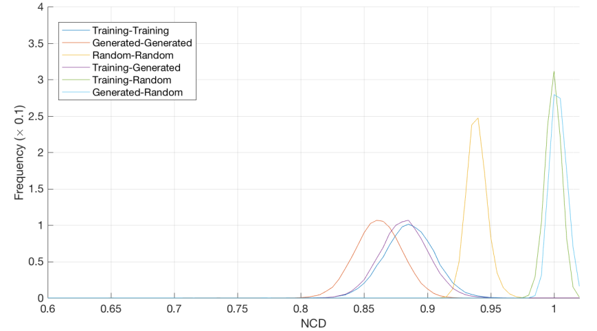 NCD_histogram_Training_Generated_5.png